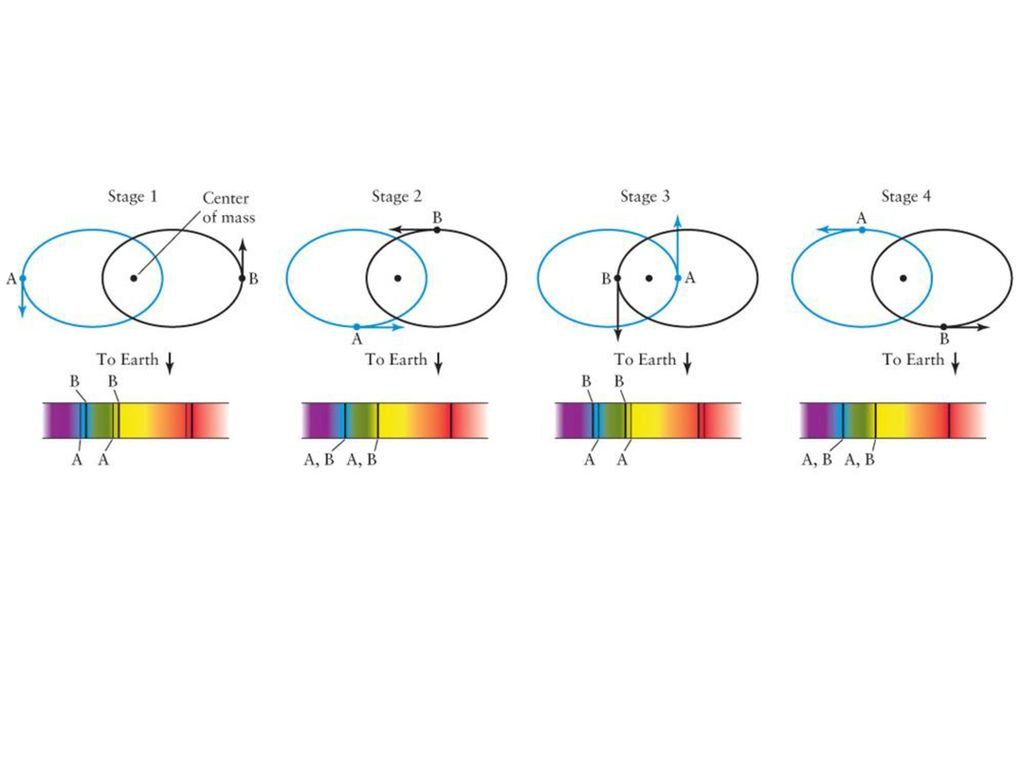 The Hertzsprung Russell Diagram Ppt Download These Diagrams Called Hertzsprungrussell Or Hr 22 Figure