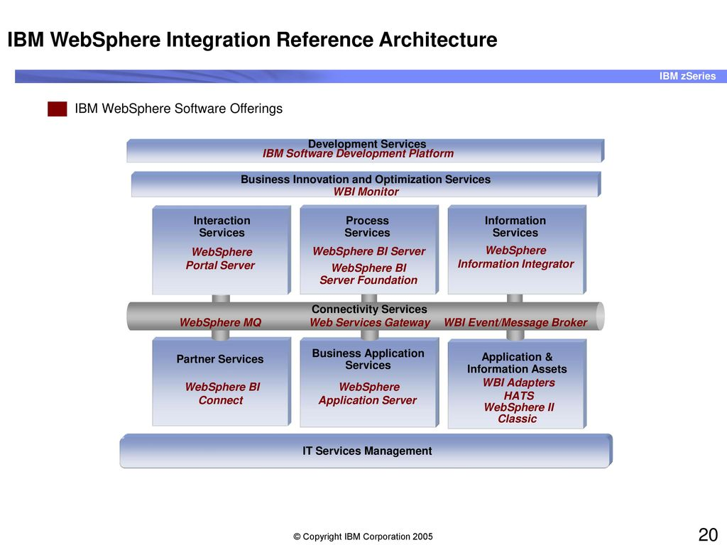 e-business with WebSphere Application Server for z/OS - ppt ...