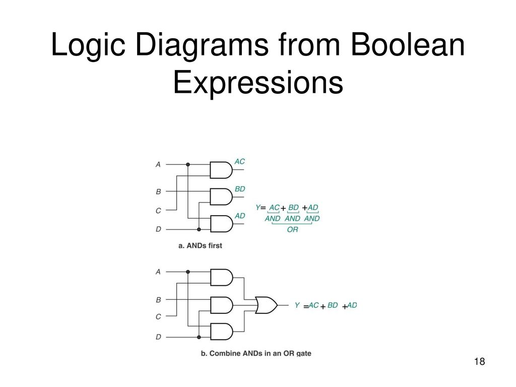 Logic Diagram Boolean Expression Algebra And Combinational Ppt Download