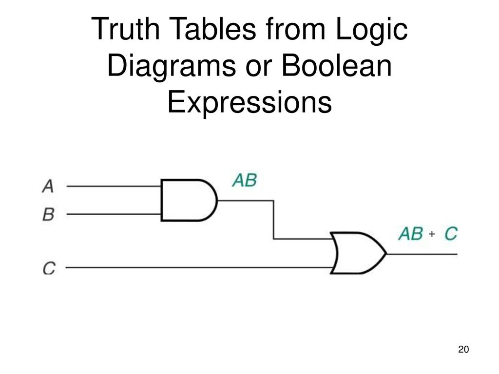 ... Logic Diagrams or Boolean Expressions. 20 Truth ...