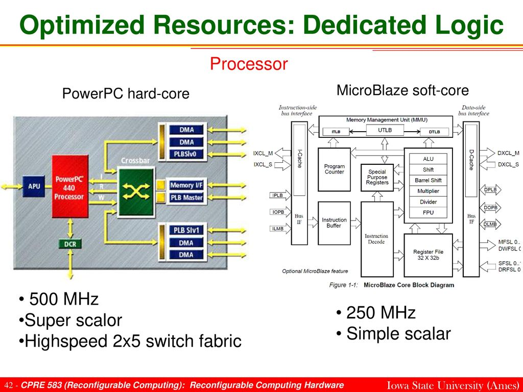 Instructor Dr Phillip Jones Ppt Download Microprocessor Dedicated Logic Circuit Optimized Resources