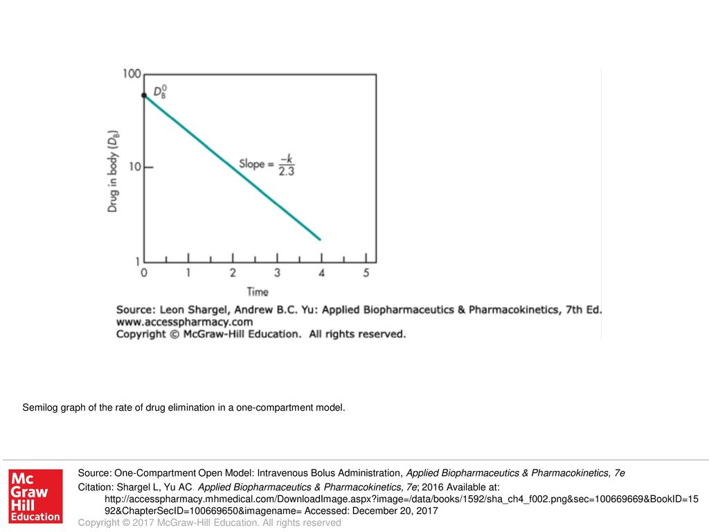 semilog graph of the rate of drug elimination in a one compartment