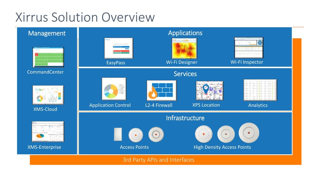 Riverbed Xirrus for MSP's - ppt download