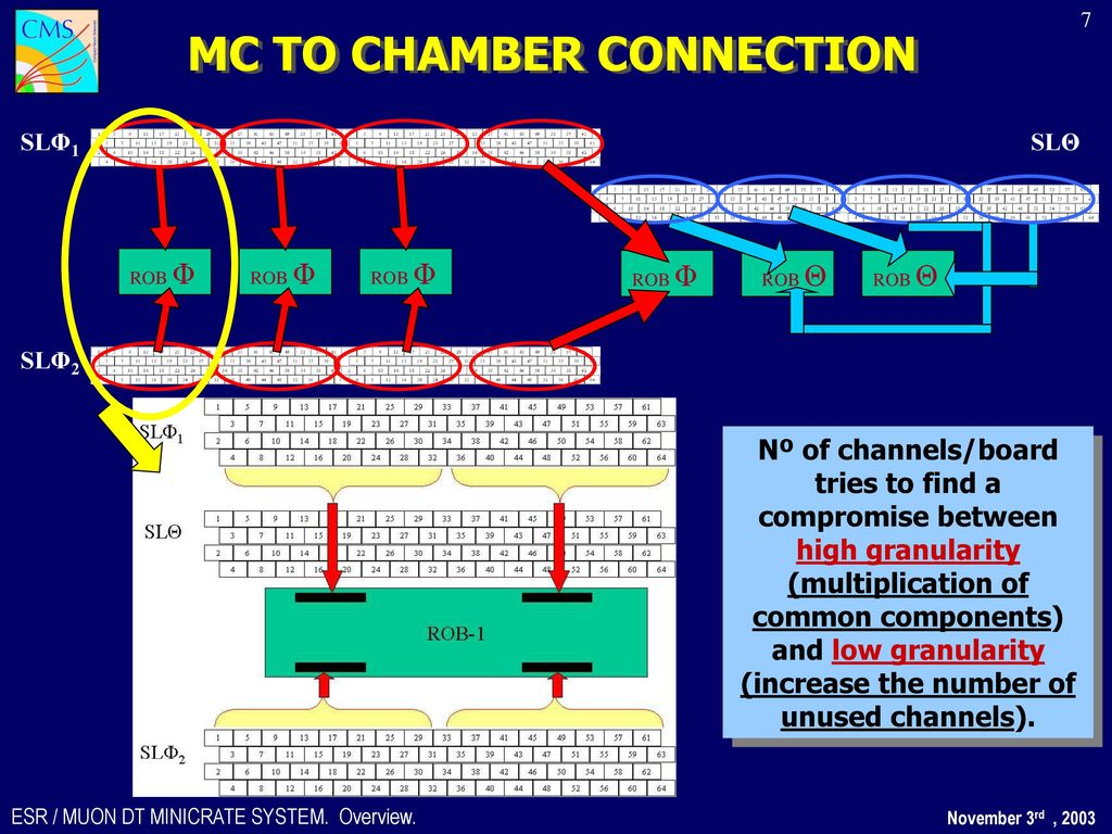 Esr For The Muon Dt Minicrate System Ppt Download Wiring Diagrams Kob Mc To Chamber Connection