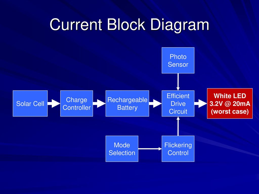The Design Process Abstraction Synthesis Part Ii Solar Candle Battery Cell Led Driver Circuit Schematic Charge Controller Rechargeable Efficient Drive Mode Selection Flickering Control Current Block Diagram Photo Sensor White