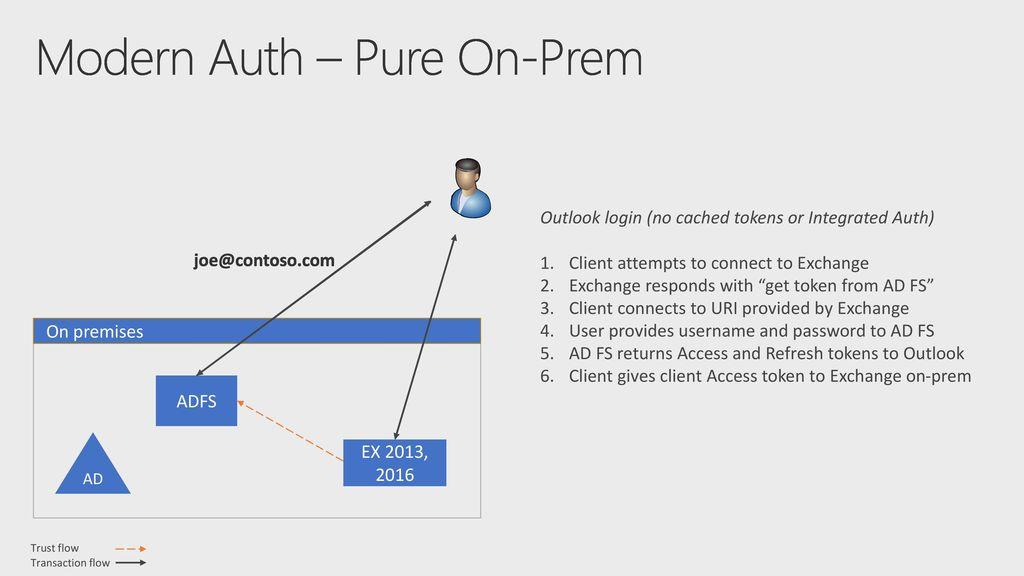 Modern Authentication for Exchange Server On-Premises - ppt
