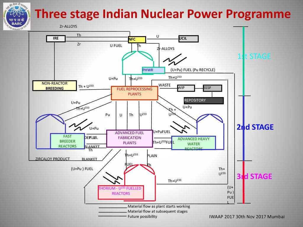 An Overview Of Nuclear Reactor Facilities In India Ppt Download Power Plant Schematic Diagram Three Stage Indian Programme