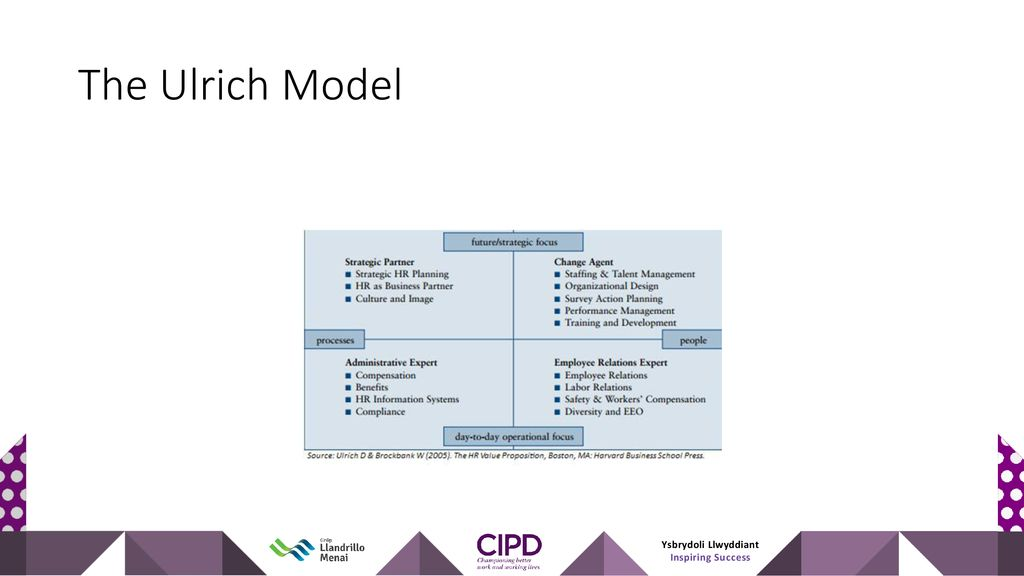 Ulrichs Model Of Hr Ppt Download