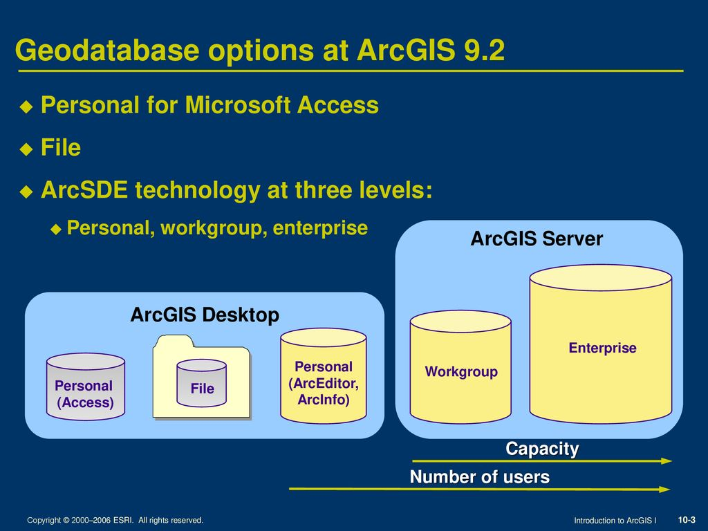 Types of geodatabases Introduction to GIS - Student notes