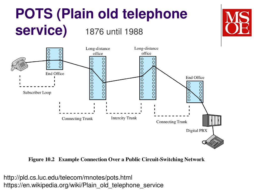 Telephone System Wiring Diagram Page 2 And Schematics Plain Old Service Smart Diagrams U2022 On Side Of House