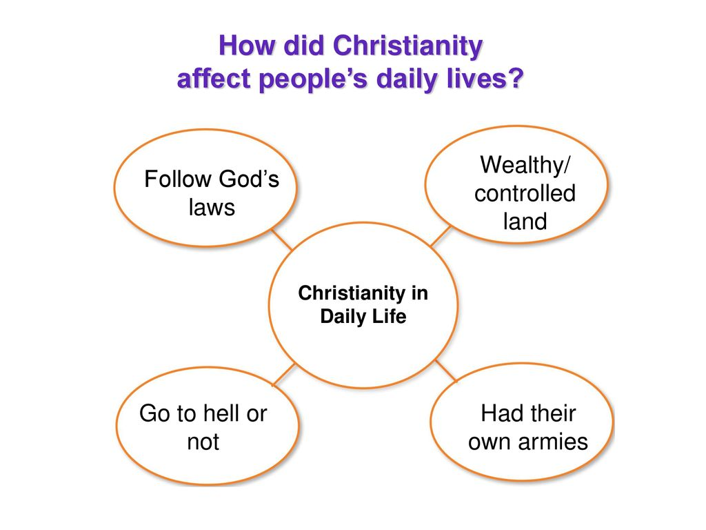 the spread of christianity in europe - ppt download