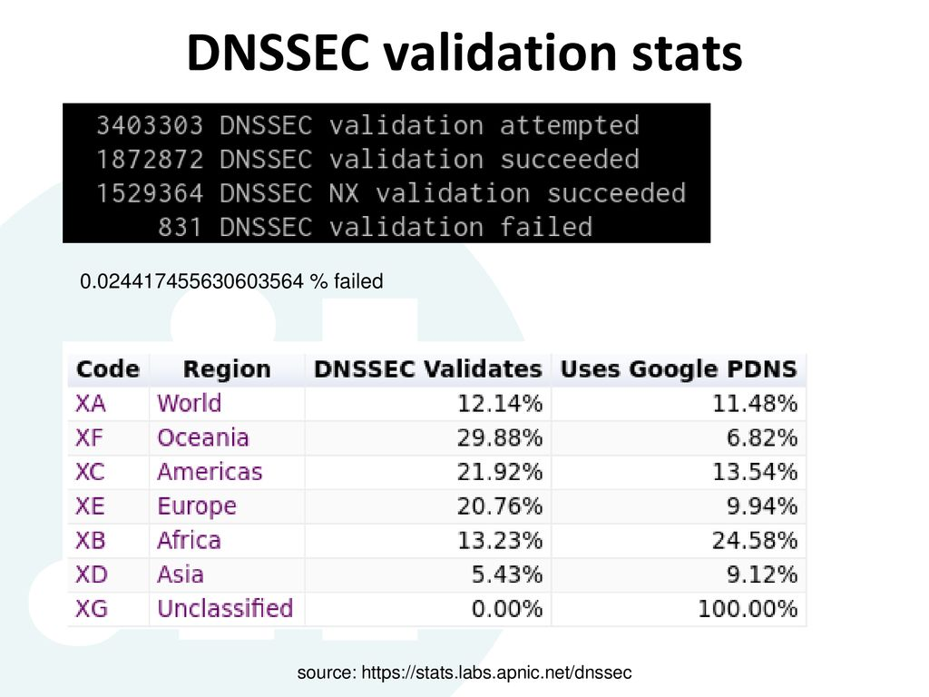 DNSSEC made simple  DNSSEC made simple ~]$ whoami Emil Natan