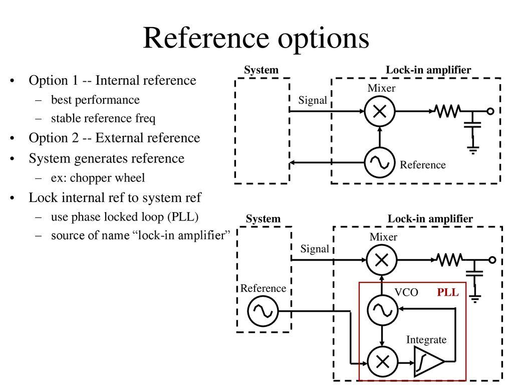 Lock In Amplifiers Ppt Download Lockin Amplifierj 10 Reference