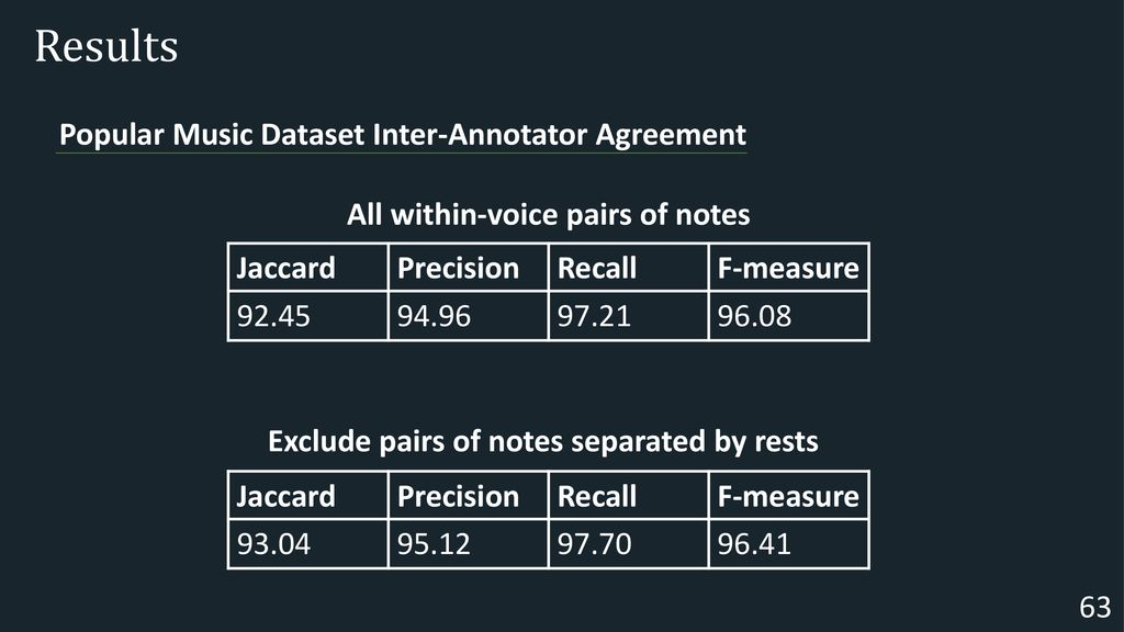 A Neural Greedy Model for Voice Separation in Symbolic Music