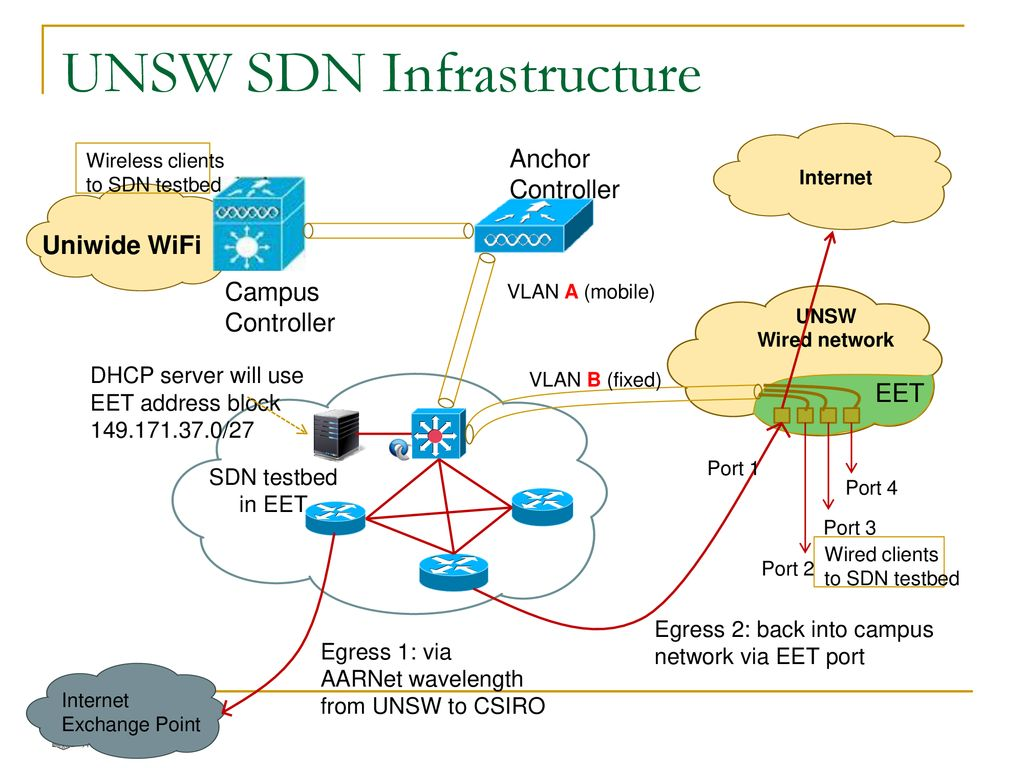 Week 6 Software Defined Networking Sdn Concepts Ppt Download Wireless Campus Network Diagram 18 Unsw Infrastructure