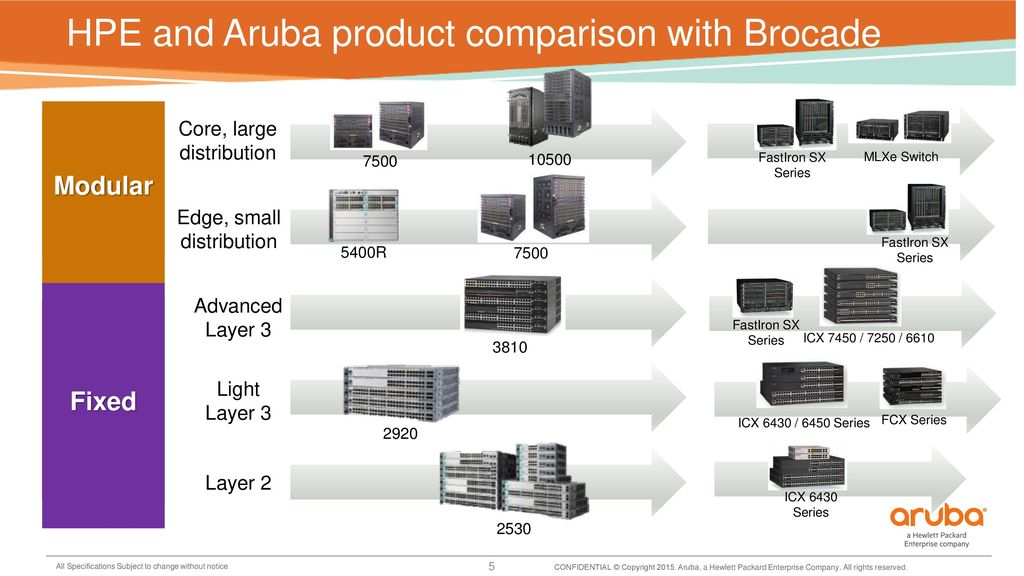 Aruba SWITCHING Campus COMPETITOR SWITCH MAPPING February ppt download