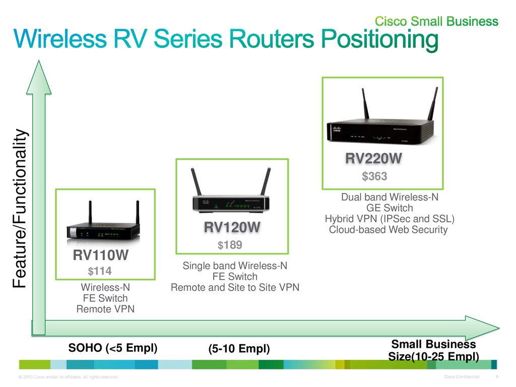 Cisco Rv110w Wireless N Vpn Firewall Partner Launch Ppt Download Diagram Rv Series Routers Positioning