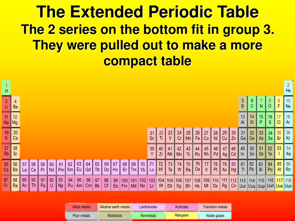 extended periodic table