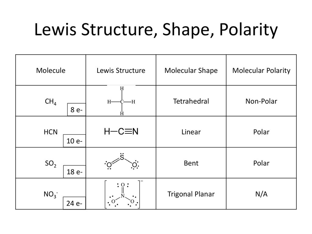 Unit 6 Ionic Covalent Compounds Lewis Structures Ppt Download