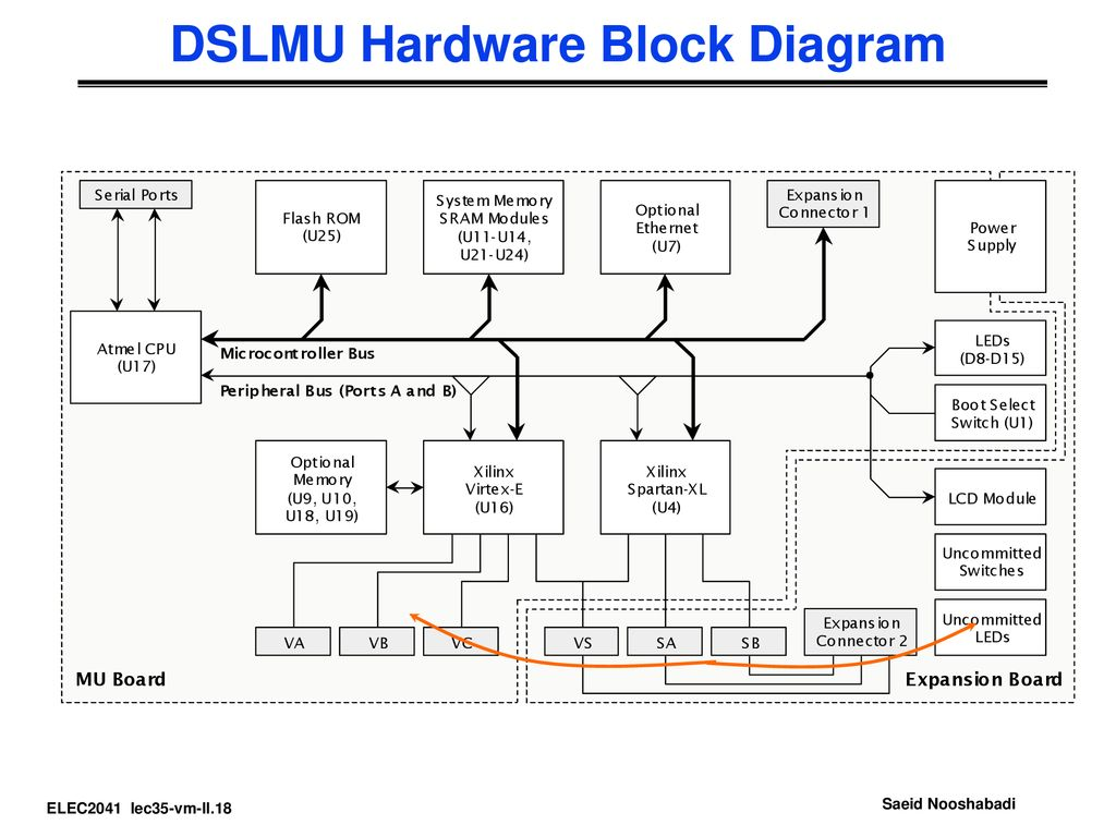 Some Of The Slides Are Adopted From David Patterson Ucb Ppt Download Hardwareblockdiagram Dslmu Hardware Block Diagram