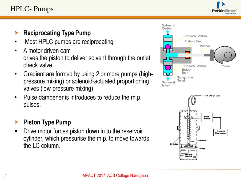 Basics of Gas Chromatography - ppt download