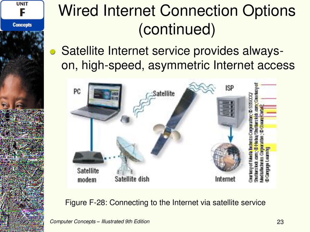 Networks And Connecting To The Internet Ppt Download Satellite Wiring Diagram 23 Wired Connection