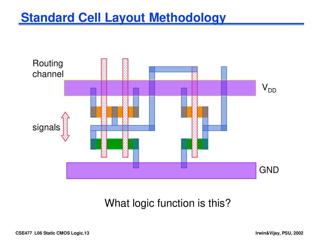 Cse477 Vlsi Digital Circuits Fall 2002 Lecture 06 Static Cmos Logic Euler Diagram 11 Standard Cell Layout Methodology