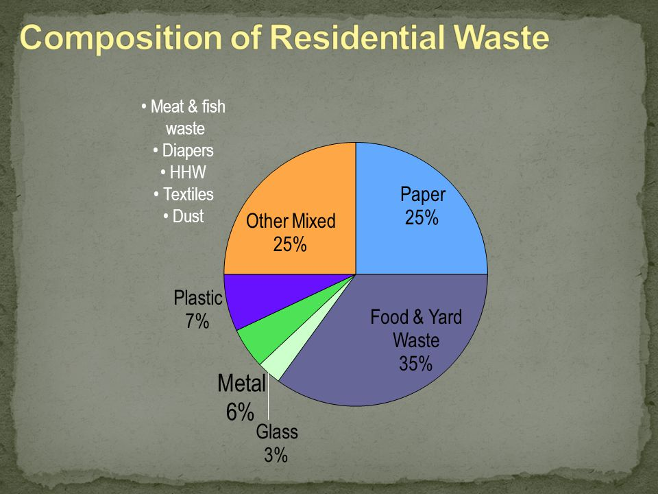 Composition of Residential Waste