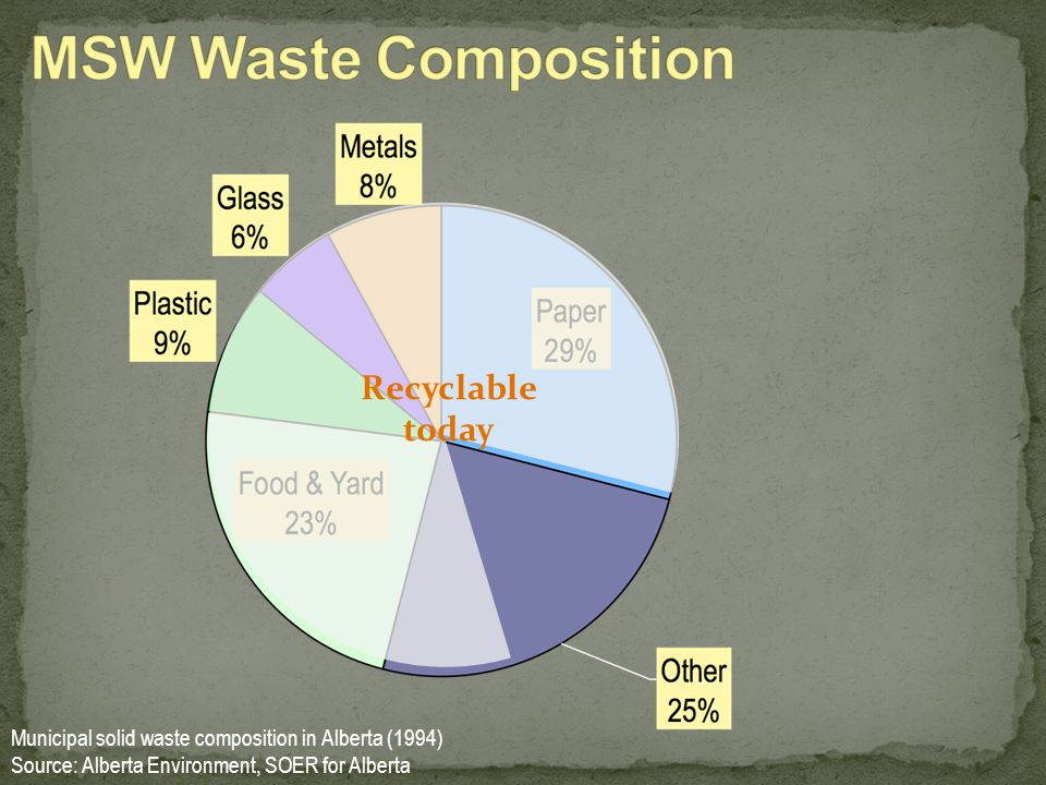 MSW Waste Composition Recyclable today