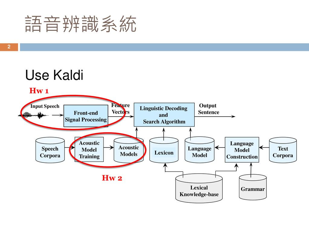 專題研究 week3 Language Model and Decoding - ppt download