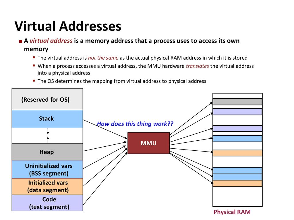 Memory Management and Virtual Memory - ppt download