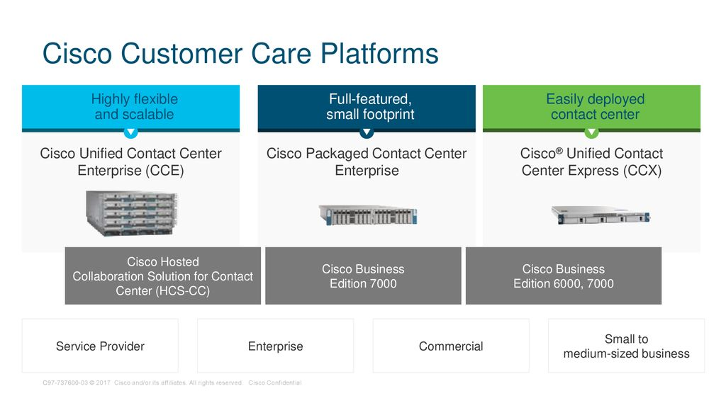 Cisco Customer Care Solutions Release ppt download