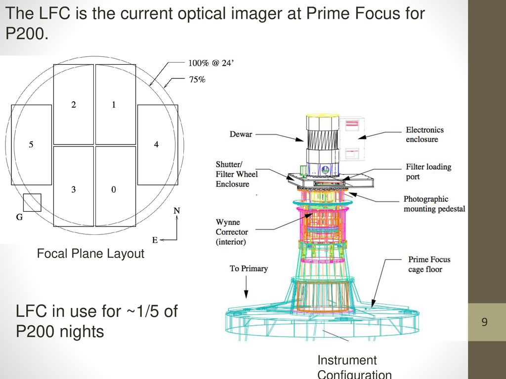Wasp Wafer Scale Camera For Prime Focus Review June 21st P200 Wiring Diagram The Lfc Is Current Optical Imager At