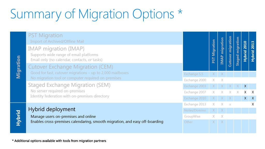 Office 365 – Understanding Migrations: Hybrid migrations - ppt download