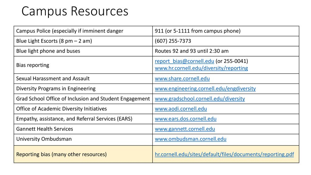 Campus Resources Campus Police (especially if imminent danger - ppt