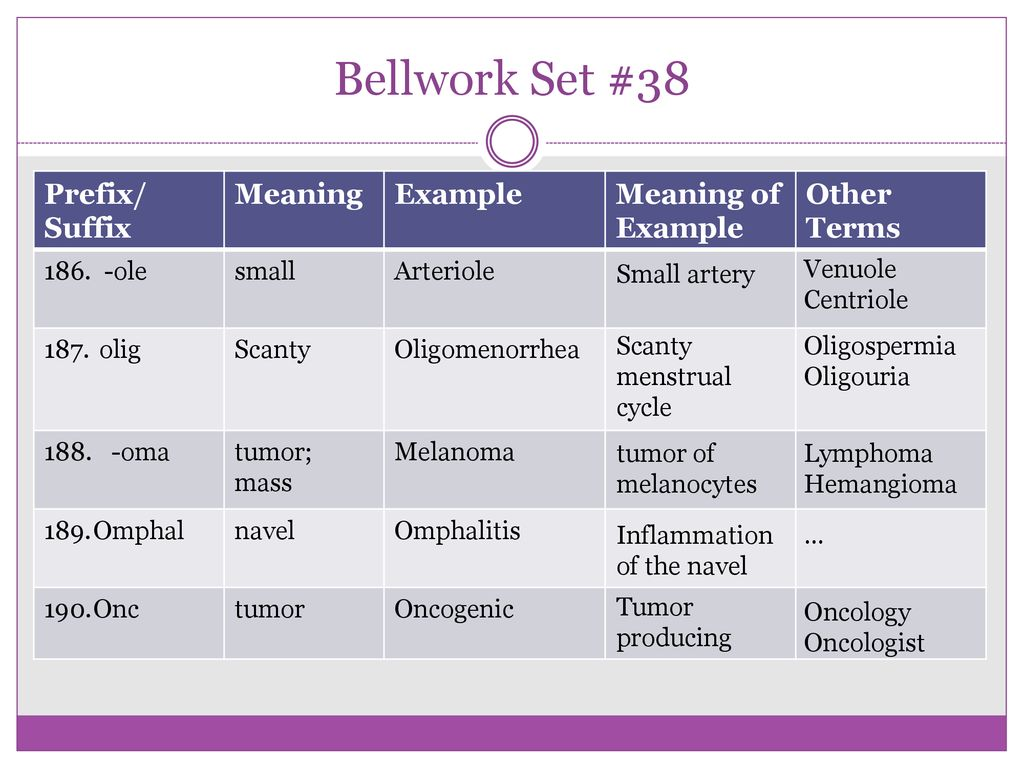 Medical Terminology: Root Words, Prefixes, and Suffixes 3rd