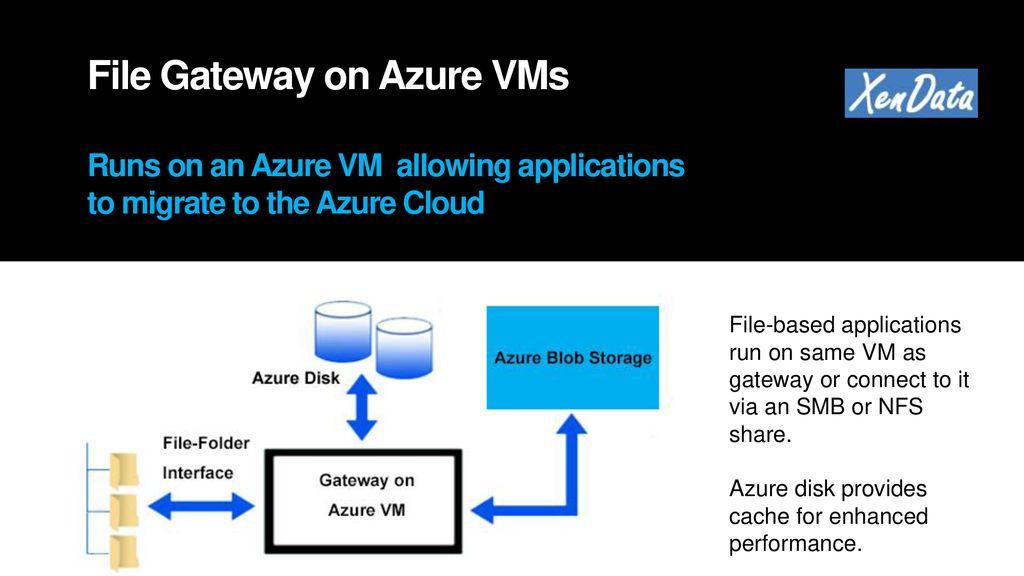 XenData Azure File Gateway Software that allows file-based