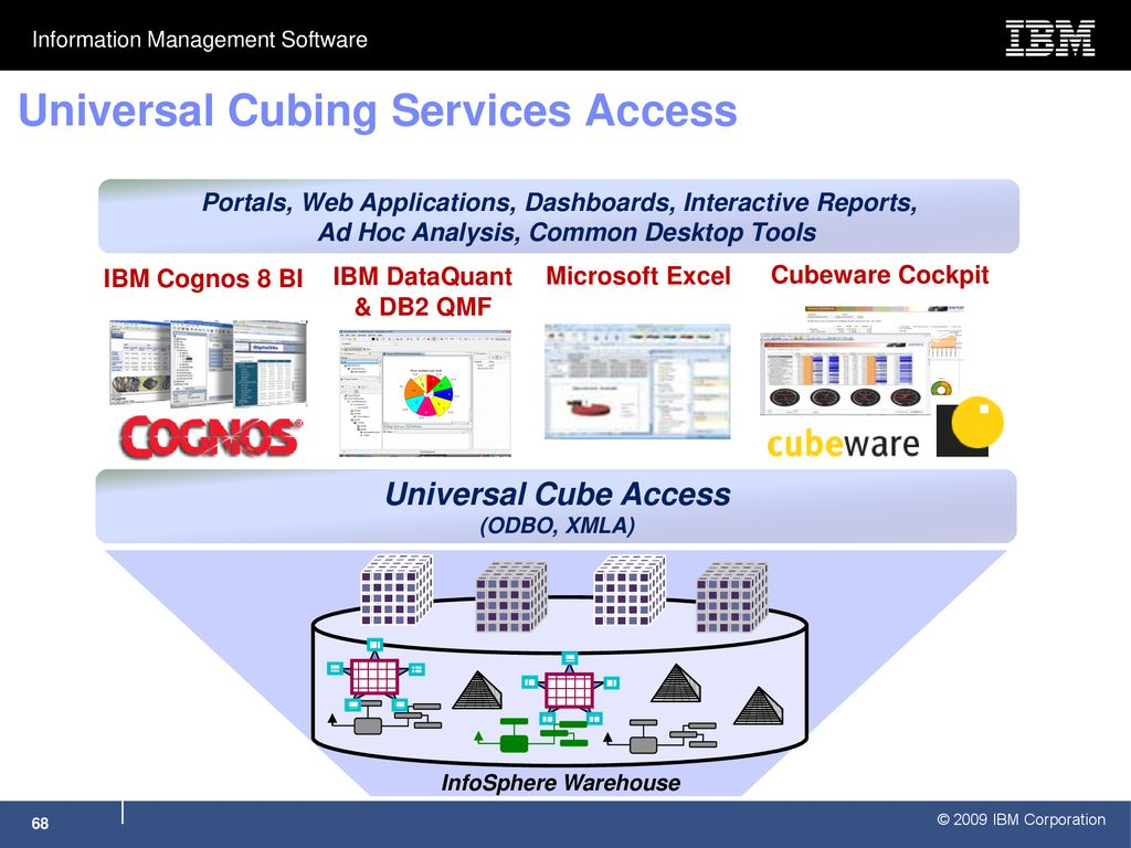 Scalable Data Management with DB2 - ppt download
