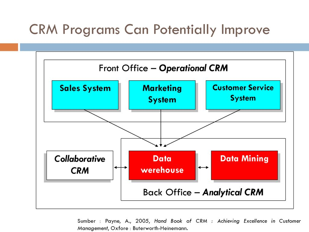 Handbook of CRM : achieving excellence in customer management