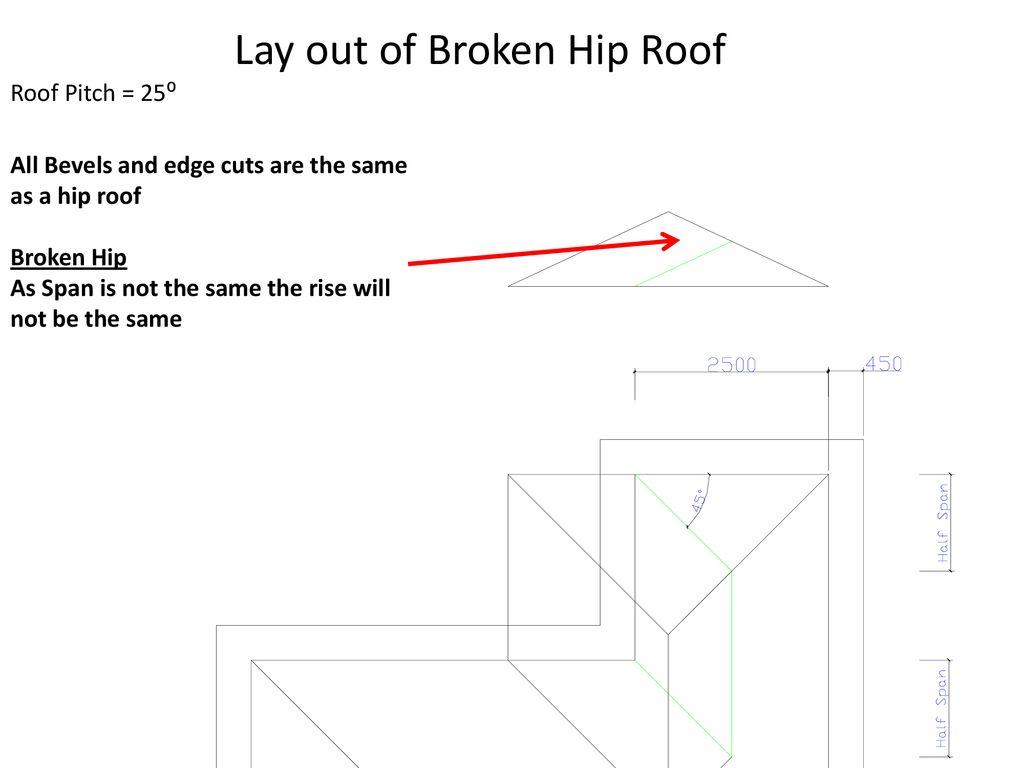 Broken Hip Roof Ppt Download