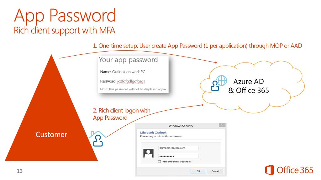 Enhancing the Office 365 Multi-Factor Authentication and RM