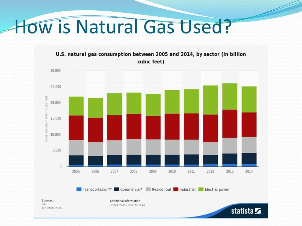 How is gas used