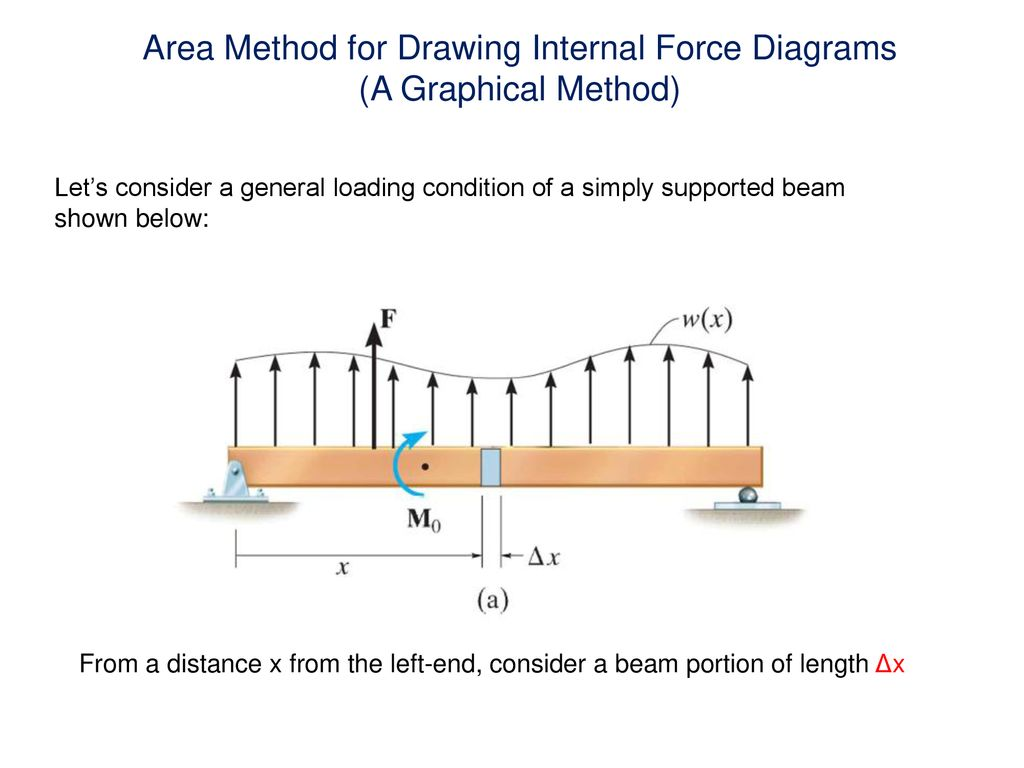 Internal Force Diagrams In Beams Normal Shear And Ppt Draw Diagram Area Method For Drawing