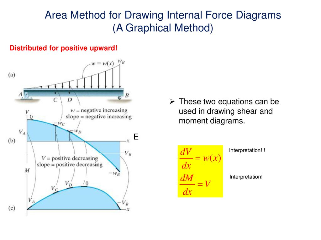 Strange Internal Force Diagrams In Beams Normal Force Shear Force And Ppt Wiring Digital Resources Cettecompassionincorg