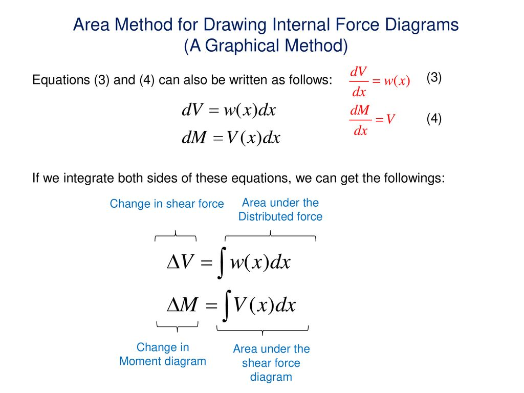 Internal Force Diagrams In Beams Normal Shear And Ppt Area Method For Drawing