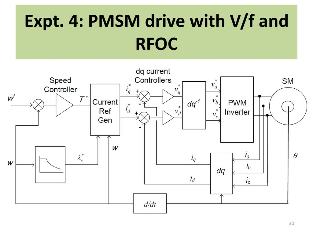 Simulation Of Electric Drive Systems Using Matlab Simulink Ppt Pwm Inverter Circuit 30 Expt