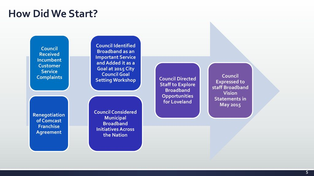 Broadband Project Update City Council Special Meeting Ppt Download