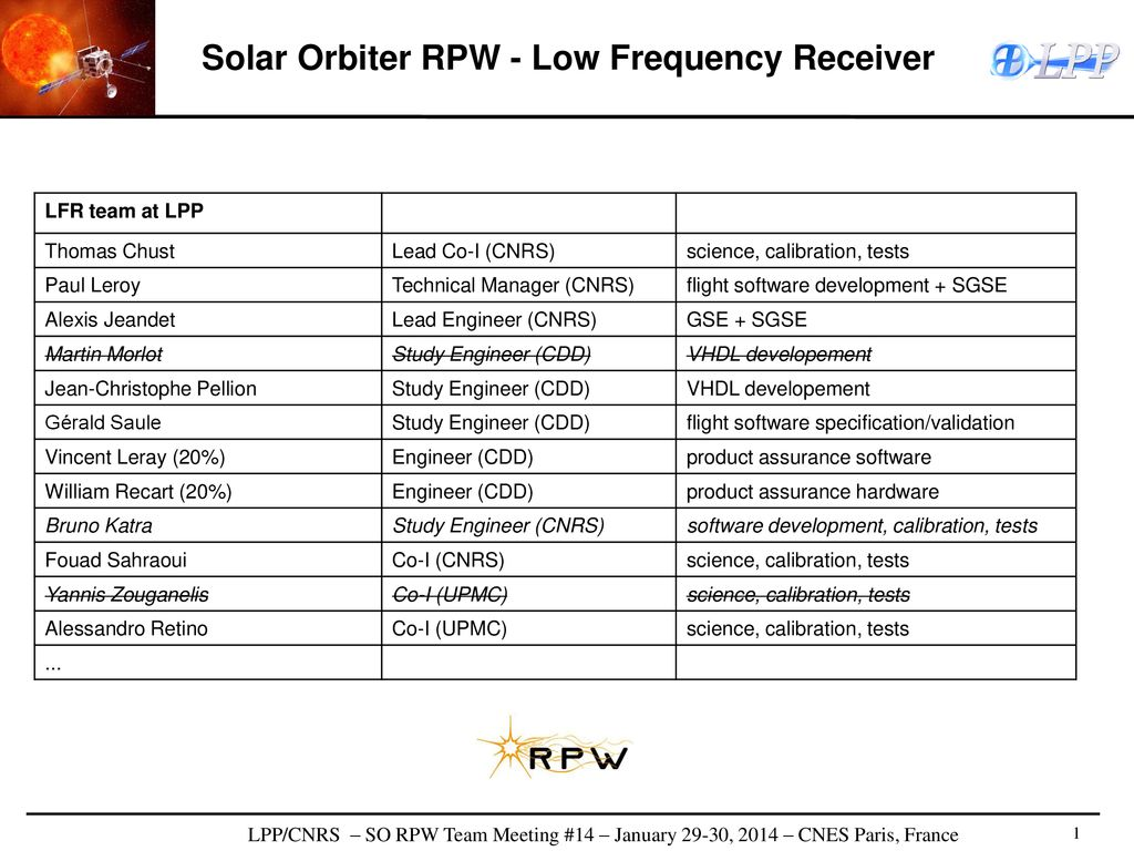 Solar Orbiter RPW - Low Frequency Receiver - ppt download