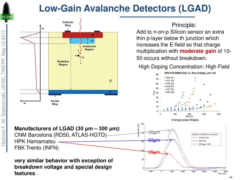 Ultra Fast Silicon Detectors Hartmut F W Sadrozinski Ppt Download Pulse Detector Low Gain Avalanche Lgad