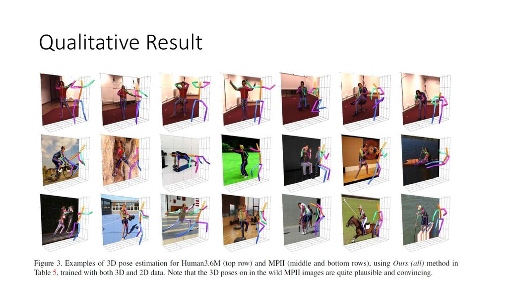 Compositional Human Pose Regression - ppt download